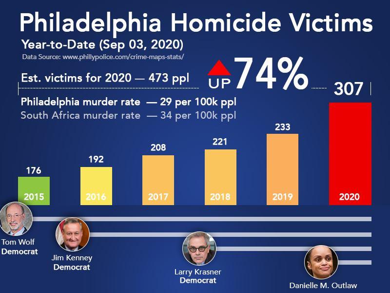 Philadelphia Crime Rate Increased Democrats